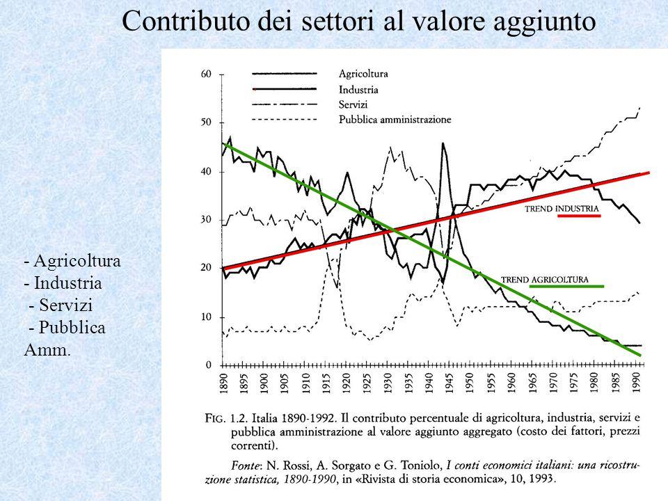 Contributo dei settori al valore aggiunto - Agricoltura - Industria - Servizi - Pubblica Amm.