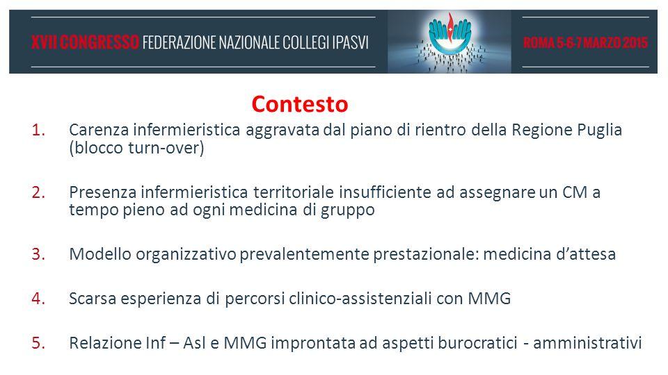 Contesto 1.Carenza infermieristica aggravata dal piano di rientro della Regione Puglia (blocco turn-over) 2.Presenza infermieristica territoriale insu