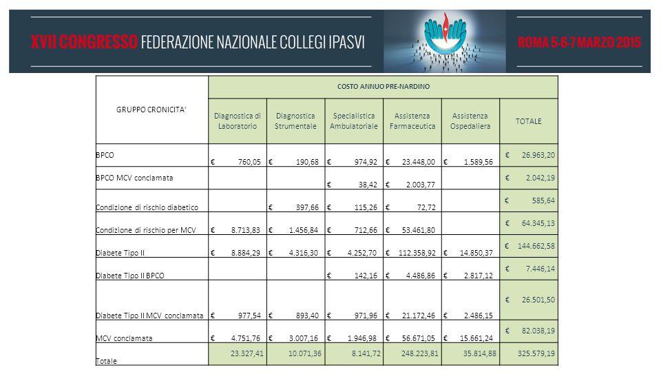 GRUPPO CRONICITA COSTO ANNUO PRE-NARDINO Diagnostica di Laboratorio Diagnostica Strumentale Specialistica Ambulatoriale Assistenza Farmaceutica Assistenza Ospedaliera TOTALE BPCO € 760,05 € 190,68 € 974,92 € 23.448,00 € 1.589,56 € 26.963,20 BPCO MCV conclamata € 38,42 € 2.003,77 € 2.042,19 Condizione di rischio diabetico € 397,66 € 115,26 € 72,72 € 585,64 Condizione di rischio per MCV € 8.713,83 € 1.456,84 € 712,66 € 53.461,80 € 64.345,13 Diabete Tipo II € 8.884,29 € 4.316,30 € 4.252,70 € 112.358,92 € 14.850,37 € 144.662,58 Diabete Tipo II BPCO € 142,16 € 4.486,86 € 2.817,12 € 7.446,14 Diabete Tipo II MCV conclamata € 977,54 € 893,40 € 971,96 € 21.172,46 € 2.486,15 € 26.501,50 MCV conclamata € 4.751,76 € 3.007,16 € 1.946,98 € 56.671,05 € 15.661,24 € 82.038,19 Totale 23.327,41 10.071,36 8.141,72 248.223,81 35.814,88 325.579,19