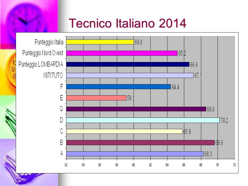 Tecnico Italiano 2014