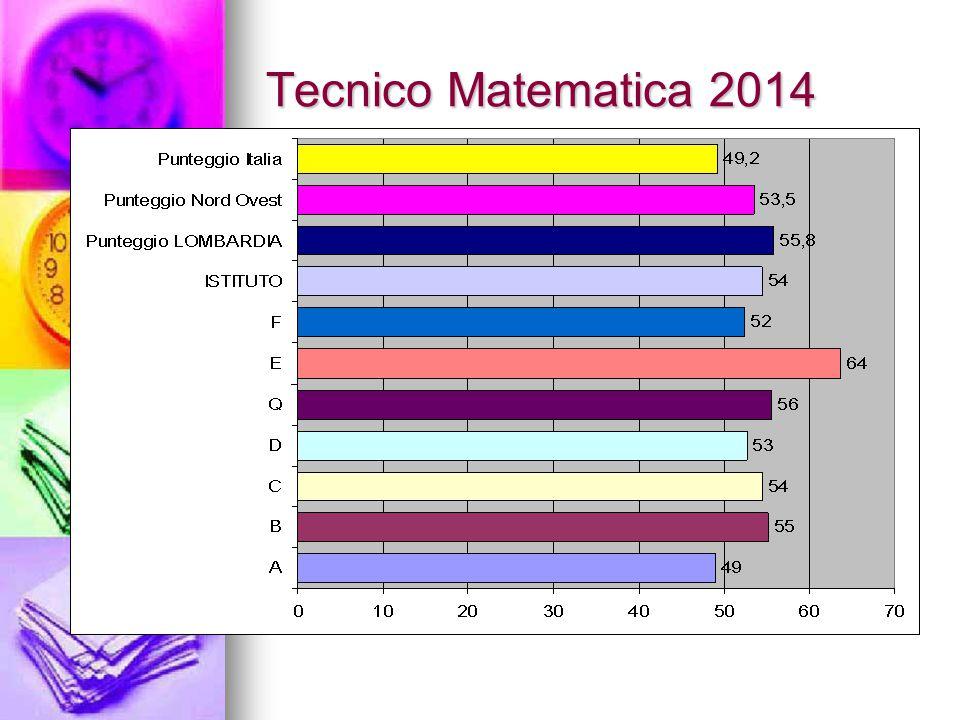 Tecnico Matematica 2014