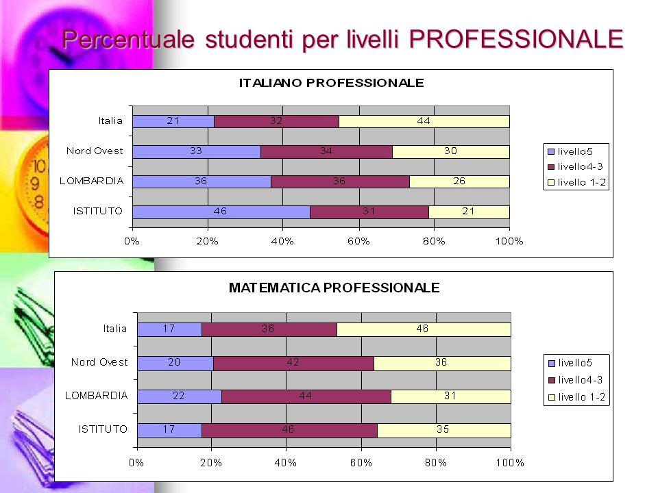 Percentuale studenti per livelli PROFESSIONALE