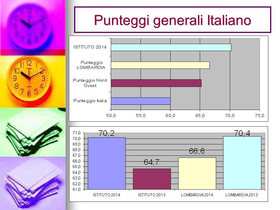 Punteggi generali Italiano