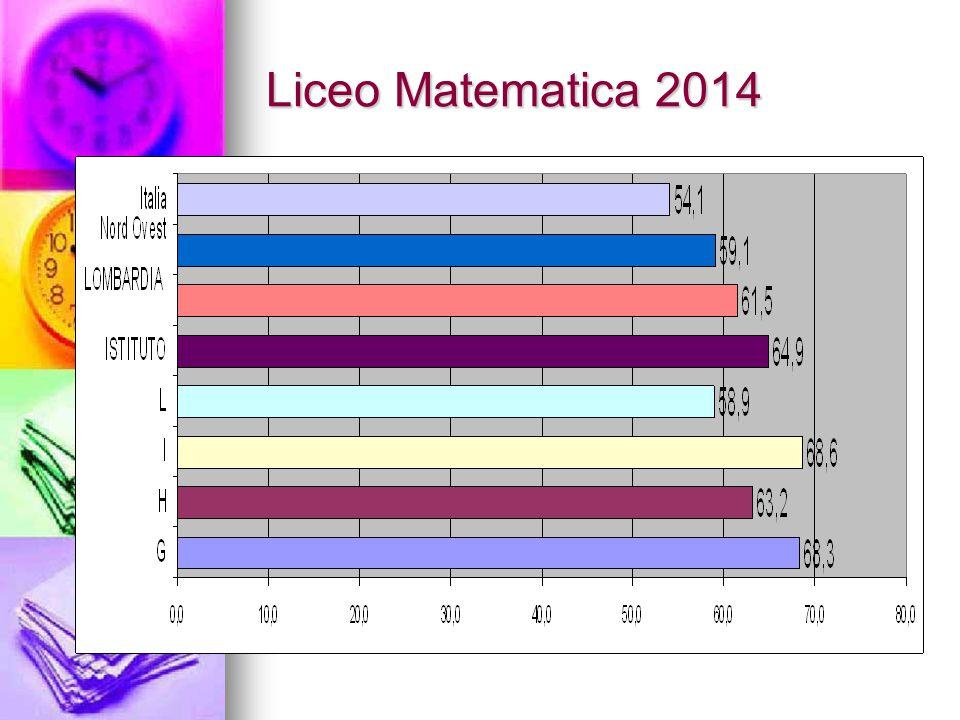 Liceo Matematica 2014