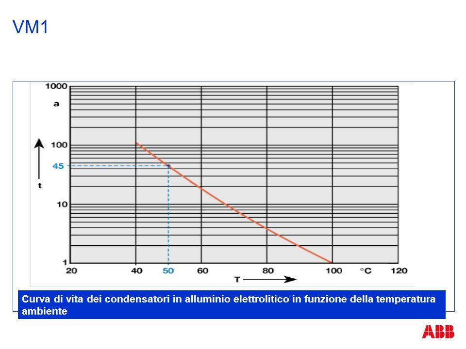 VM1 Curva di vita dei condensatori in alluminio elettrolitico in funzione della temperatura ambiente