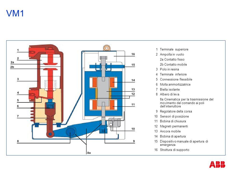 VM1 Caratteristiche principali  Esente da manutenzione  Controllo della posizione aperto/chiuso con sensori induttivi di posizione  Attuatore magnetico che consente un elevato numero di cicli di manovra  Fino a 100.000 manovre con potere di interruzione fino a 25 kA e corrente nominale fino a 1250 A  Fino a 50.000 manovre con potere di interruzione fino a 31,5 kA e corrente nominale fino a 1600 A  Ampolle in vuoto incapsulate in resina  Elevato livello di qualità  Intercambiabile dimensionalmente con interruttori VD4  Progettato per impiego universale  Manovra meccanica di apertura di emergenza
