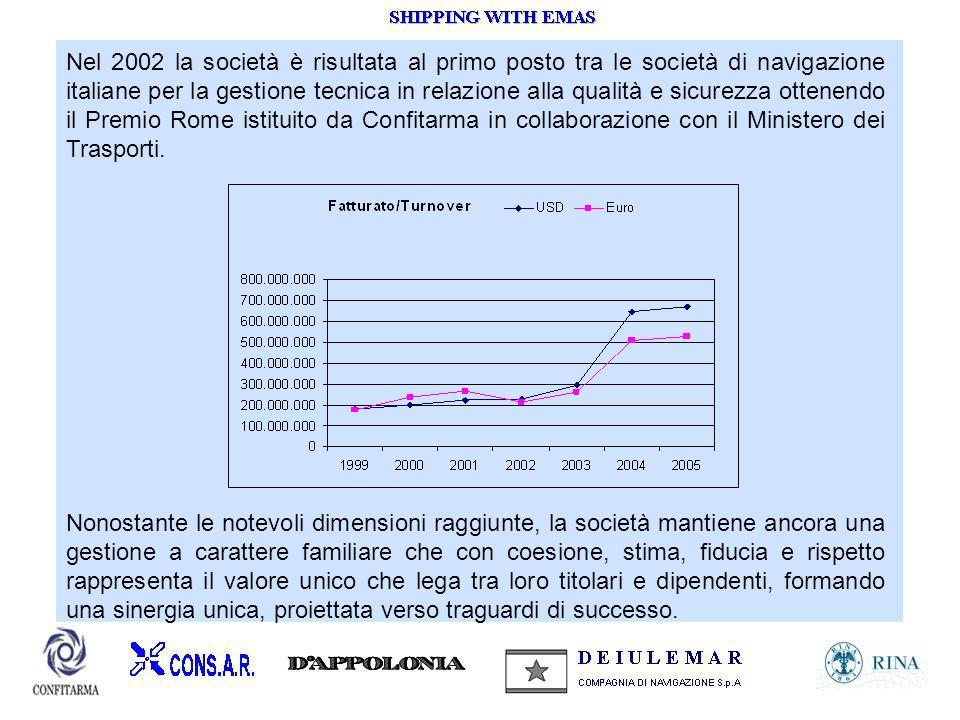 Nel 2002 la società è risultata al primo posto tra le società di navigazione italiane per la gestione tecnica in relazione alla qualità e sicurezza ot