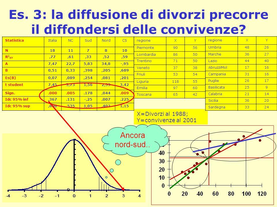 Es. 3: la diffusione di divorzi precorre il diffondersi delle convivenze? regioneXY Piemonte9056 Lombardia8650 Trentino7150 Veneto3738 Friuli5354 Ligu