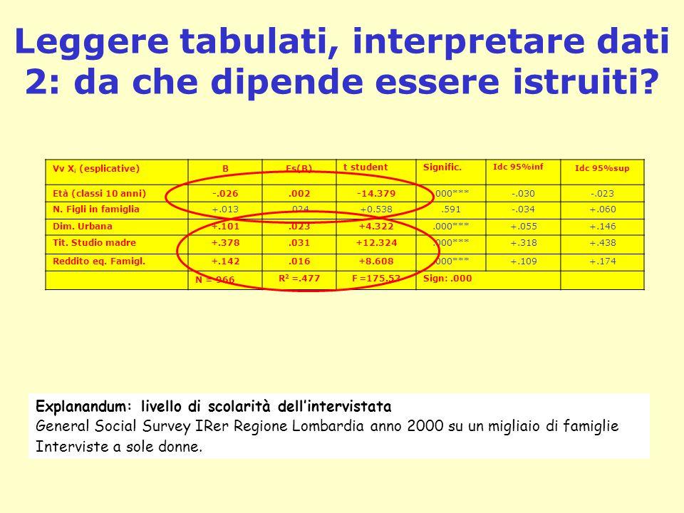 Leggere tabulati, interpretare dati 2: da che dipende essere istruiti? Vv X i (esplicative)BEs(B) t studentSignific. Idc 95%inf Idc 95%sup Età (classi