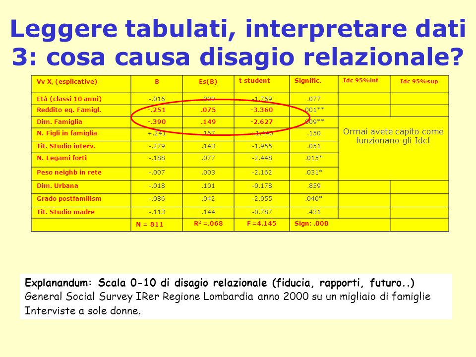 Leggere tabulati, interpretare dati 3: cosa causa disagio relazionale? Vv X i (esplicative)BEs(B) t studentSignific. Idc 95%inf Idc 95%sup Età (classi
