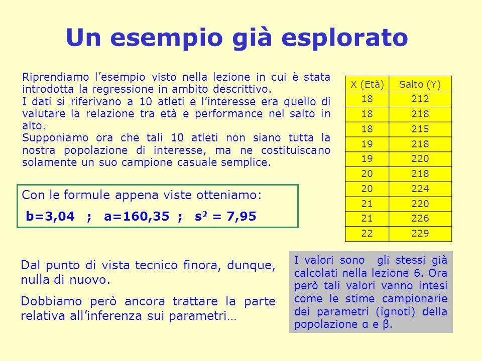 Un esempio già esplorato Riprendiamo l'esempio visto nella lezione in cui è stata introdotta la regressione in ambito descrittivo. I dati si riferivan