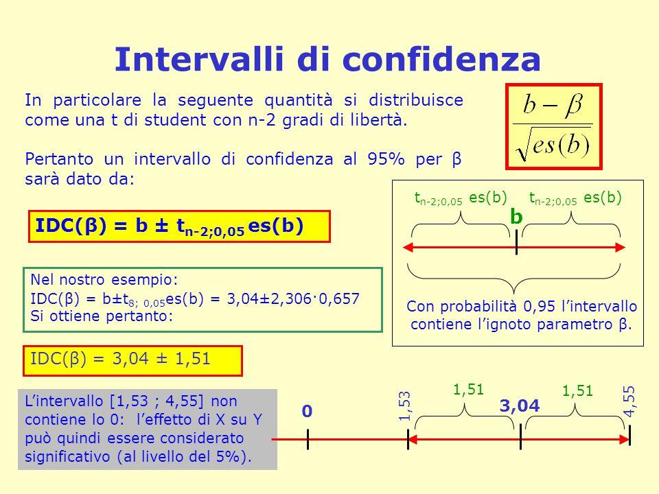 Intervalli di confidenza In particolare la seguente quantità si distribuisce come una t di student con n-2 gradi di libertà. Pertanto un intervallo di