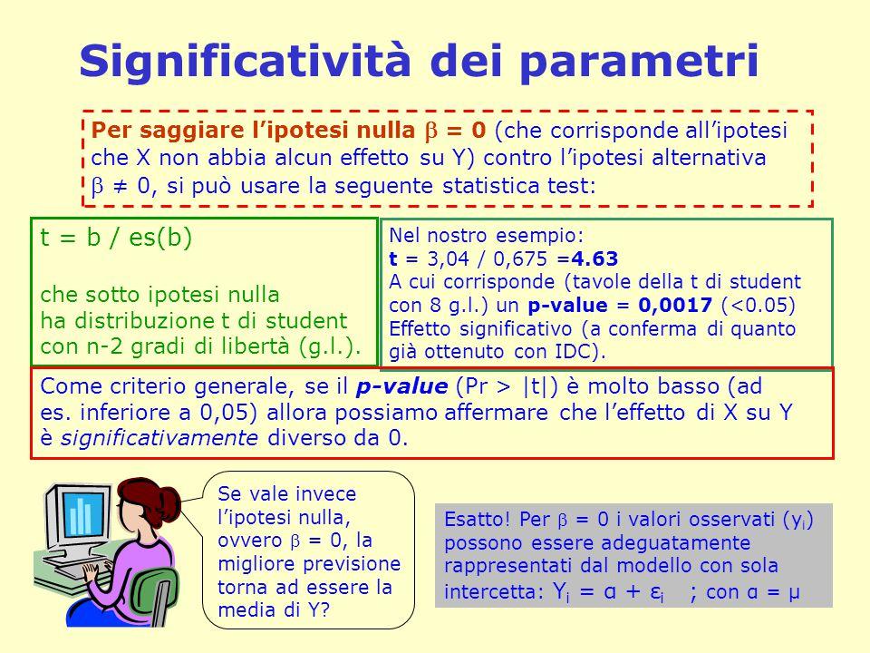 Significatività dei parametri Per saggiare l'ipotesi nulla  = 0 (che corrisponde all'ipotesi che X non abbia alcun effetto su Y) contro l'ipotesi alt