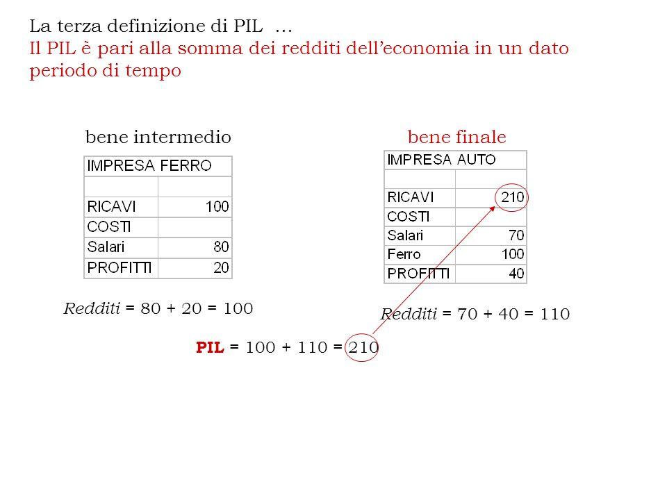 La terza definizione di PIL … Il PIL è pari alla somma dei redditi dell'economia in un dato periodo di tempo bene intermediobene finale Redditi = 80 + 20 = 100 Redditi = 70 + 40 = 110 PIL = 100 + 110 = 210
