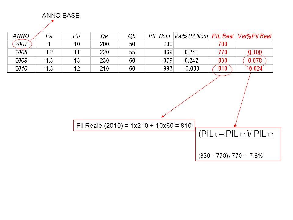 ANNO BASE (PIL t – PIL t-1 )/ PIL t-1 (830 – 770) / 770 = 7.8% Pil Reale (2010) = 1x210 + 10x60 = 810