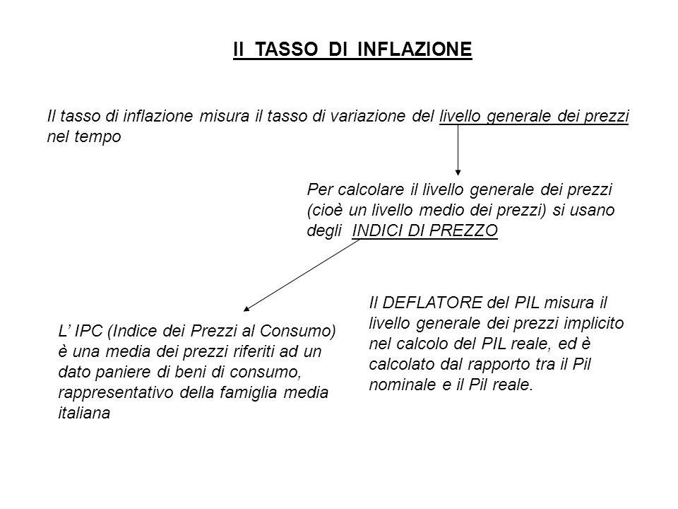 Il TASSO DI INFLAZIONE Il tasso di inflazione misura il tasso di variazione del livello generale dei prezzi nel tempo Per calcolare il livello generale dei prezzi (cioè un livello medio dei prezzi) si usano degli INDICI DI PREZZO L' IPC (Indice dei Prezzi al Consumo) è una media dei prezzi riferiti ad un dato paniere di beni di consumo, rappresentativo della famiglia media italiana Il DEFLATORE del PIL misura il livello generale dei prezzi implicito nel calcolo del PIL reale, ed è calcolato dal rapporto tra il Pil nominale e il Pil reale.
