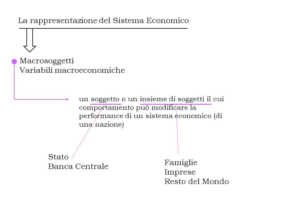 La rappresentazione del Sistema Economico Macrosoggetti Variabili macroeconomiche L' azione intrapresa da un soggetto macroeconomico … Spesa pubblica Tassazione Offerta di Moneta Importazioni Esportazioni Consumo Offerta di lavoro Investimenti Domanda di lavoro Produzione Stato Famiglie Banca Centrale Resto del Mondo Imprese