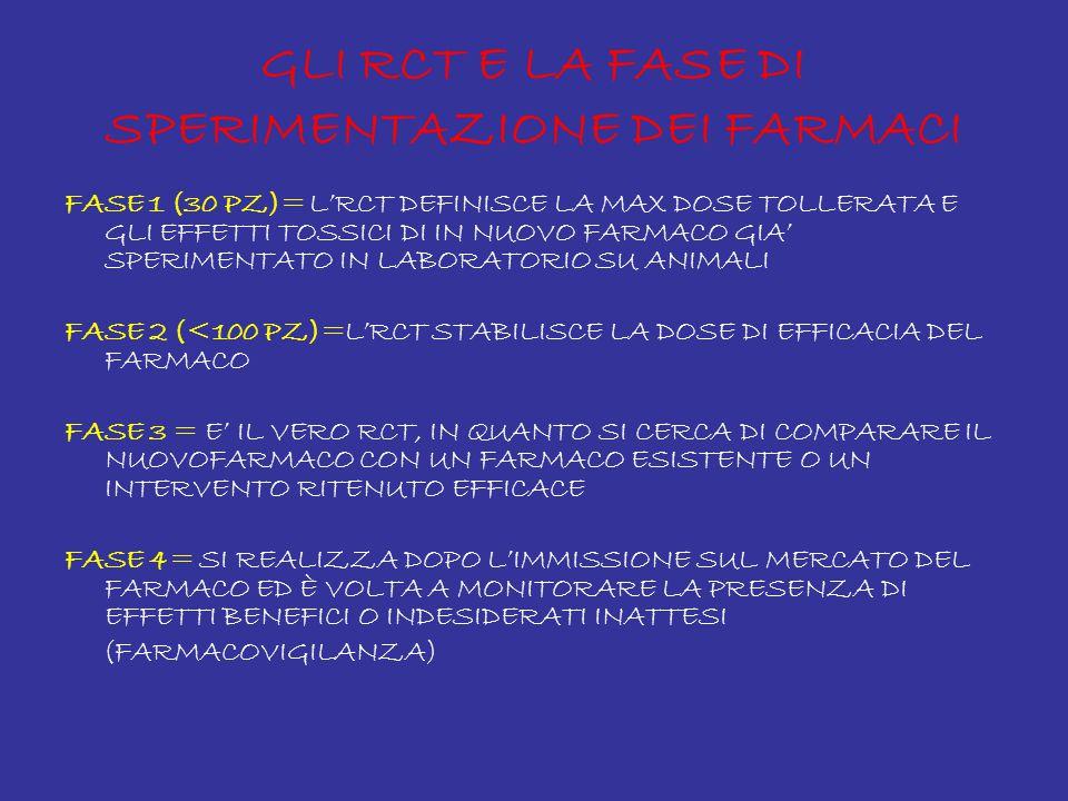 GLI RCT E LA FASE DI SPERIMENTAZIONE DEI FARMACI FASE 1 (30 PZ)= L'RCT DEFINISCE LA MAX DOSE TOLLERATA E GLI EFFETTI TOSSICI DI IN NUOVO FARMACO GIA' SPERIMENTATO IN LABORATORIO SU ANIMALI FASE 2 (<100 PZ)=L'RCT STABILISCE LA DOSE DI EFFICACIA DEL FARMACO FASE 3 = E' IL VERO RCT, IN QUANTO SI CERCA DI COMPARARE IL NUOVOFARMACO CON UN FARMACO ESISTENTE O UN INTERVENTO RITENUTO EFFICACE FASE 4= SI REALIZZA DOPO L'IMMISSIONE SUL MERCATO DEL FARMACO ED È VOLTA A MONITORARE LA PRESENZA DI EFFETTI BENEFICI O INDESIDERATI INATTESI (FARMACOVIGILANZA)