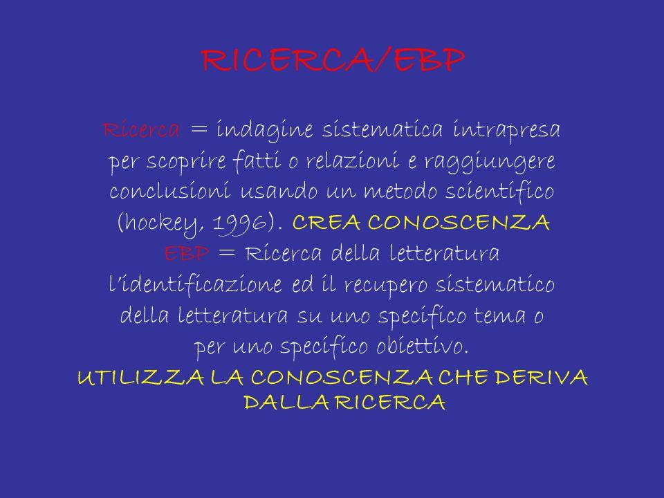RICERCA/EBP Ricerca = indagine sistematica intrapresa per scoprire fatti o relazioni e raggiungere conclusioni usando un metodo scientifico (hockey, 1996).