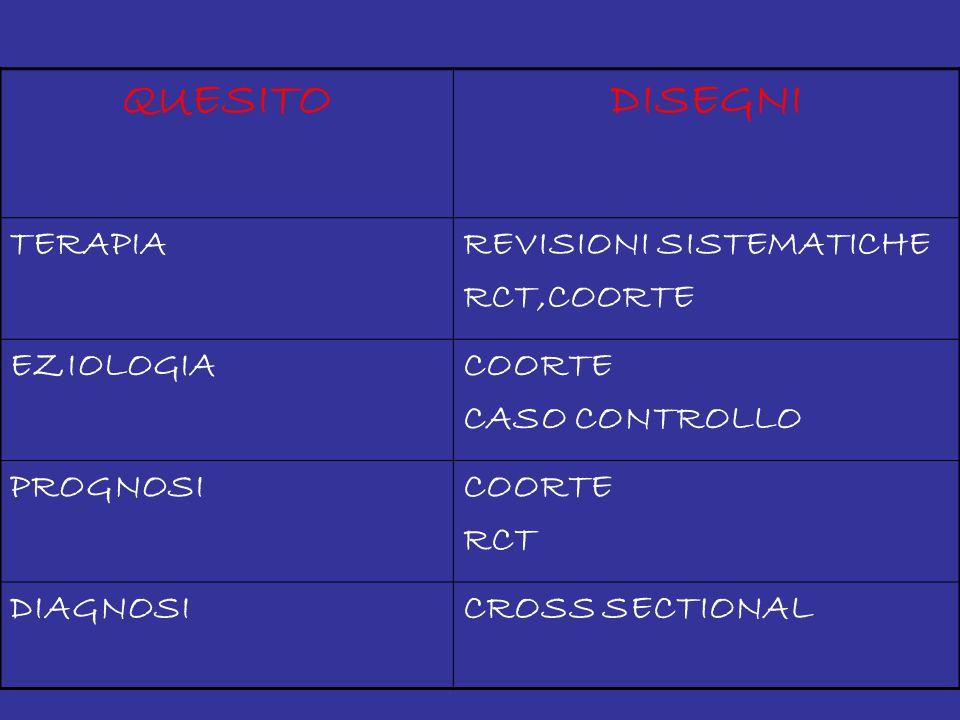 QUESITODISEGNI TERAPIAREVISIONI SISTEMATICHE RCT,COORTE EZIOLOGIACOORTE CASO CONTROLLO PROGNOSICOORTE RCT DIAGNOSICROSS SECTIONAL