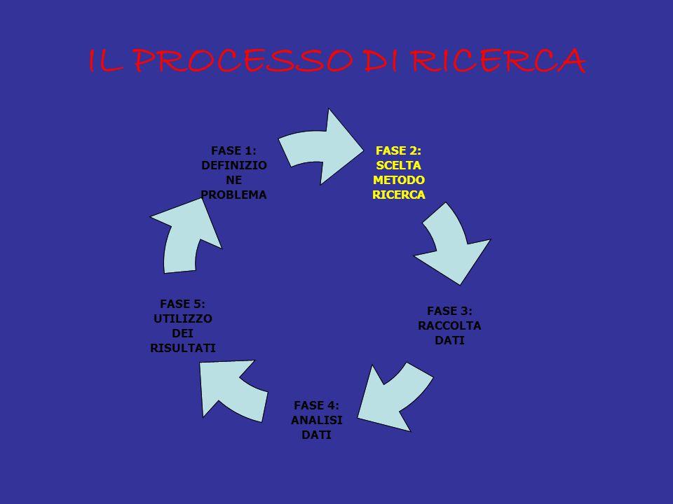 IL PROCESSO DI RICERCA FASE 2: SCELTA METODO RICERCA FASE 3: RACCOLTA DATI FASE 4: ANALISI DATI FASE 5: UTILIZZO DEI RISULTATI FASE 1: DEFINIZIONE PROBLEMA