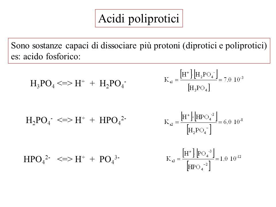 Acidi poliprotici Sono sostanze capaci di dissociare più protoni (diprotici e poliprotici) es: acido fosforico: H 3 PO 4 H + + H 2 PO 4 - H 2 PO 4 - H + + HPO 4 2- HPO 4 2- H + + PO 4 3-