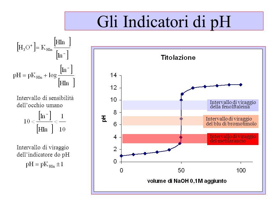 Intervallo di viraggio della fenolftaleina Intervallo di viraggio del blu di bromotimolo Intervallo di viraggio del metilarancio Intervallo di sensibilità dell'occhio umano Intervallo di viraggio dell'indicatore do pH Gli Indicatori di pH