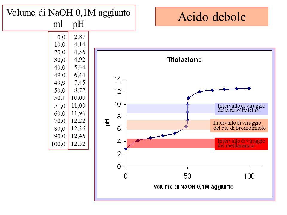 0,0 10,0 20,0 30,0 40,0 49,0 49,9 50,0 50,1 51,0 60,0 70,0 80,0 90,0 100,0 2,87 4,14 4,56 4,92 5,34 6,44 7,45 8,72 10,00 11,00 11,96 12,22 12,36 12,46 12,52 Volume di NaOH 0,1M aggiunto ml pH Intervallo di viraggio della fenolftaleina Intervallo di viraggio del blu di bromotimolo Intervallo di viraggio del metilarancio Acido debole
