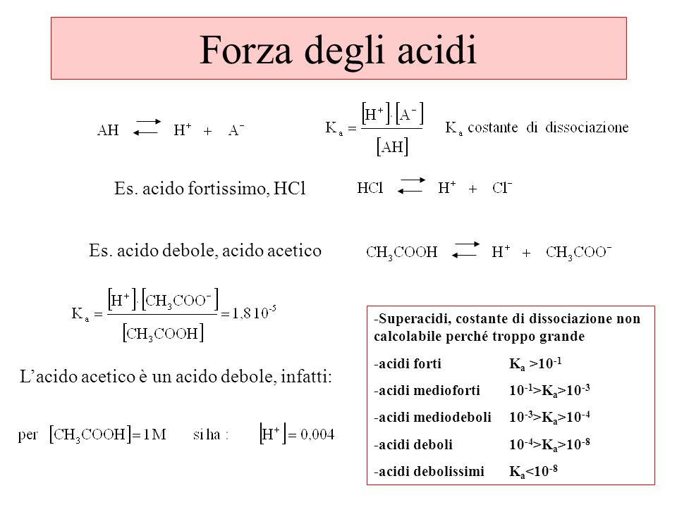 Forza degli acidi Es.acido fortissimo, HCl Es.