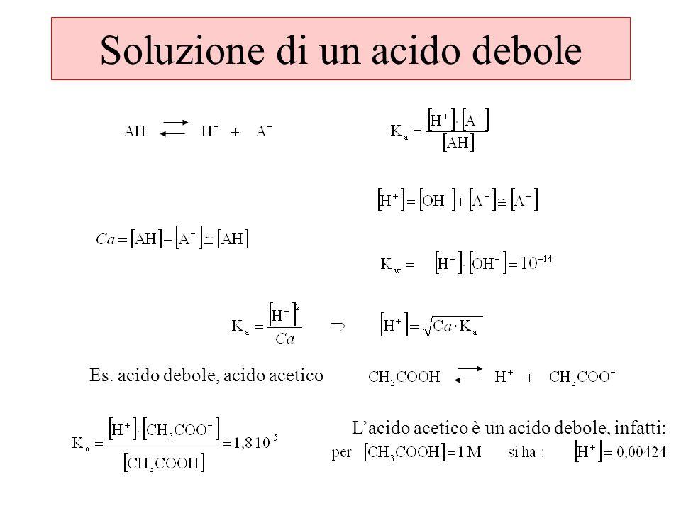 Soluzione di un acido debole Es.