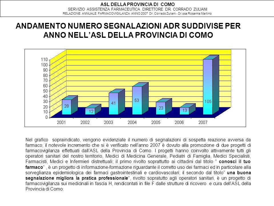 ANDAMENTO NUMERO SEGNALAZIONI ADR SUDDIVISE PER ANNO NELL'ASL DELLA PROVINCIA DI COMO Nel grafico sopraindicato, vengono evidenziate il numero di segnalazioni di sospetta reazione avversa da farmaco; il notevole incremento che si è verificato nell'anno 2007 è dovuto alla promozione di due progetti di farmacovigilanza effettuati dall'ASL della Provincia di Como.