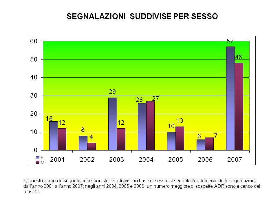 In questo grafico le segnalazioni sono state suddivise in base al sesso; si segnala l'andamento delle segnalazioni dall'anno 2001 all'anno 2007; negli anni 2004, 2005 e 2006 un numero maggiore di sospette ADR sono a carico dei maschi.
