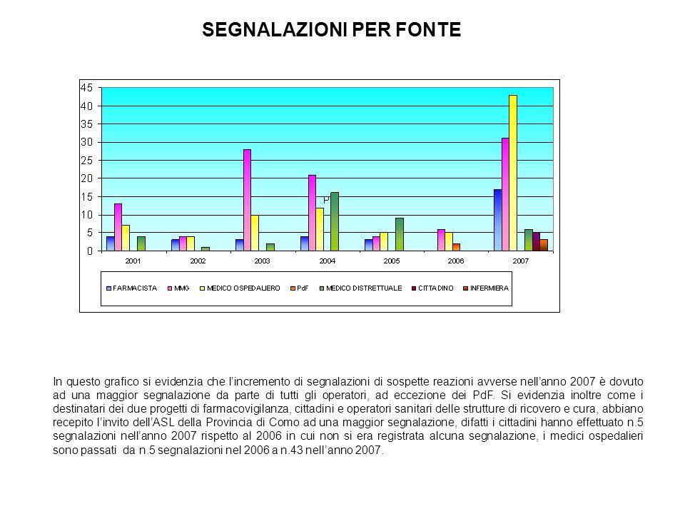 In questo grafico si evidenzia che l'incremento di segnalazioni di sospette reazioni avverse nell'anno 2007 è dovuto ad una maggior segnalazione da parte di tutti gli operatori, ad eccezione dei PdF.