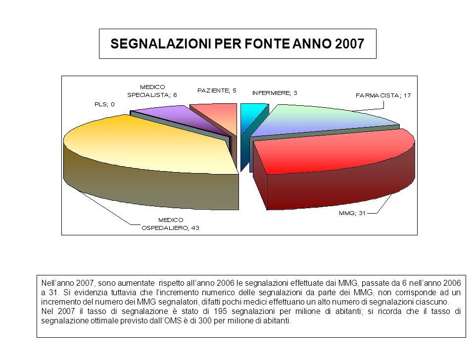 SEGNALAZIONI PER FONTE ANNO 2007 Nell'anno 2007, sono aumentate rispetto all'anno 2006 le segnalazioni effettuate dai MMG, passate da 6 nell'anno 2006 a 31.