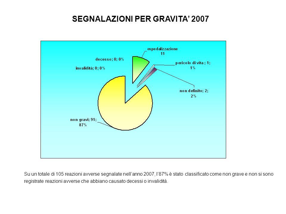 Su un totale di 105 reazioni avverse segnalate nell'anno 2007, l'87% è stato classificato come non grave e non si sono registrate reazioni avverse che abbiano causato decessi o invalidità.