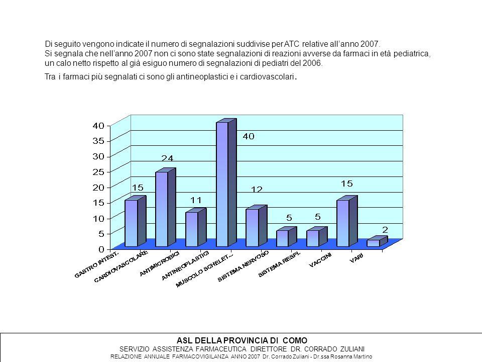 Di seguito vengono indicate il numero di segnalazioni suddivise per ATC relative all'anno 2007.