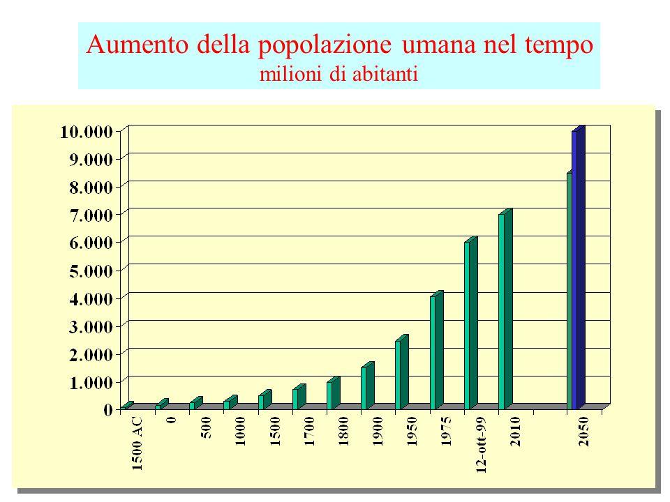 Ultrasessantaquattrenni su popolazione totale Dati percentuali
