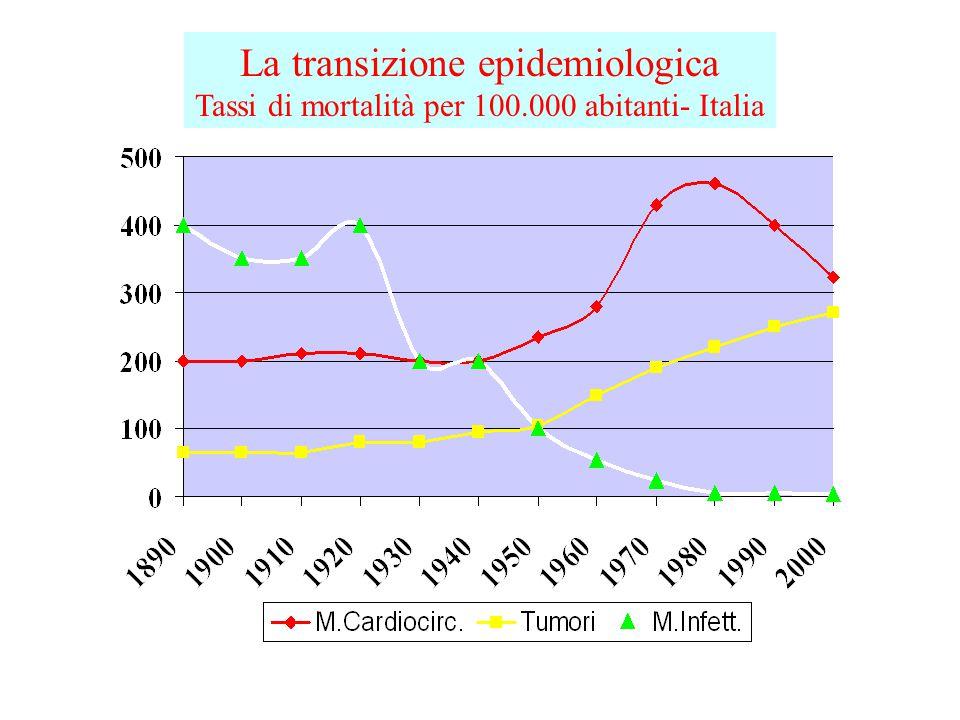 La transizione epidemiologica Tassi di mortalità per 100.000 abitanti- Italia