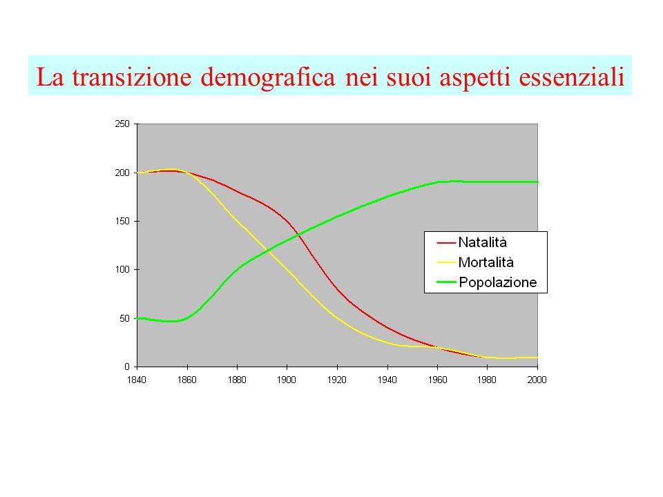 La transizione demografica nei suoi aspetti essenziali