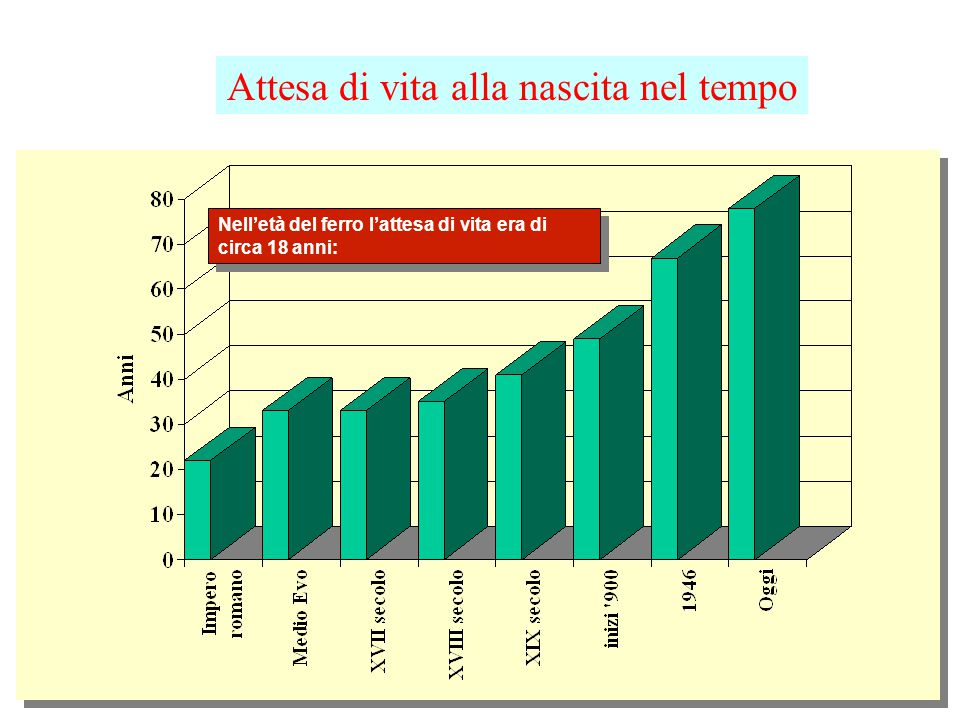 Numero medio di figli per donna T. Fertlità (15-49) - Italia