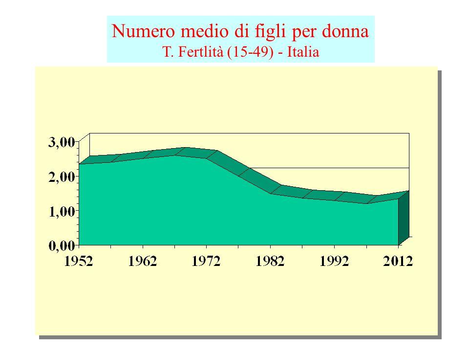 Piramide delle età, Italia 1951 Migliaia di individui