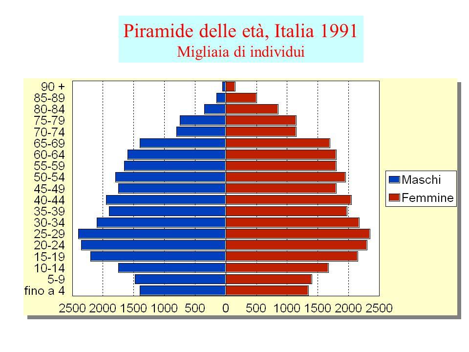 Piramide delle età, Italia 1991 Migliaia di individui