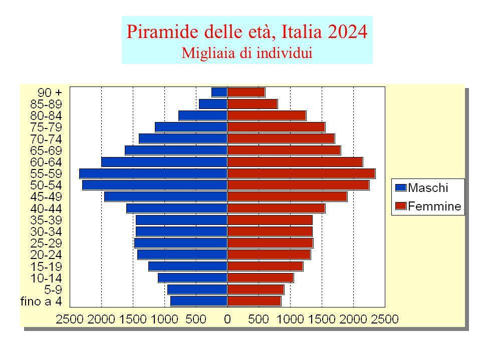 Piramide delle età, Italia 2024 Migliaia di individui