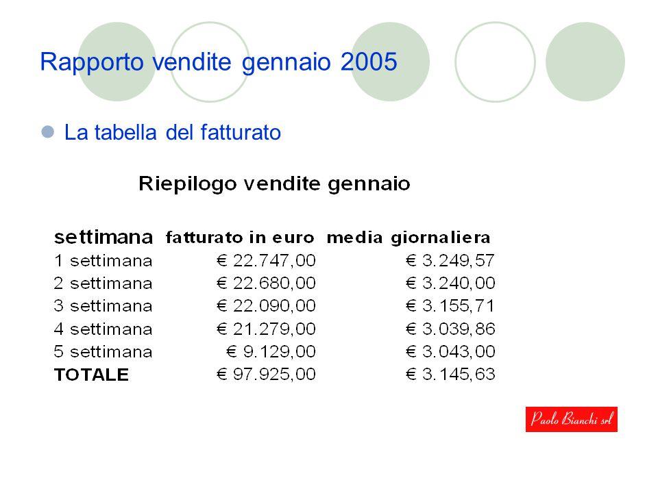 Rapporto vendite gennaio 2005 La tabella del fatturato