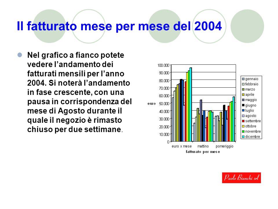 Il fatturato mese per mese del 2004 Nel grafico a fianco potete vedere l'andamento dei fatturati mensili per l'anno 2004.