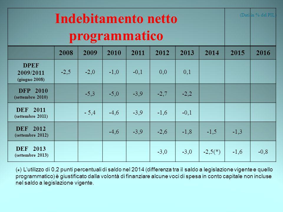 (Dati in % del PIL) Indebitamento netto programmatico 200820092010201120122013201420152016 DPEF 2009/2011 (giugno 2008) -2,5-2,0-1,0-0,1 0,00,1 DFP 2010 (settembre 2010) -5,3-5,0-3,9-2,7-2,2 DEF 2011 (settembre 2011) - 5,4-4,6-3,9-1,6-0,1 DEF 2012 (settembre 2012) -4,6-3,9-2,6-1,8-1,5-1,3 DEF 2013 (settembre 2013) -3,0 -2,5(*)-1,6-0,8 ( * ) L'utilizzo di 0,2 punti percentuali di saldo nel 2014 (differenza tra il saldo a legislazione vigente e quello programmatico) è giustificato dalla volontà di finanziare alcune voci di spesa in conto capitale non incluse nel saldo a legislazione vigente.
