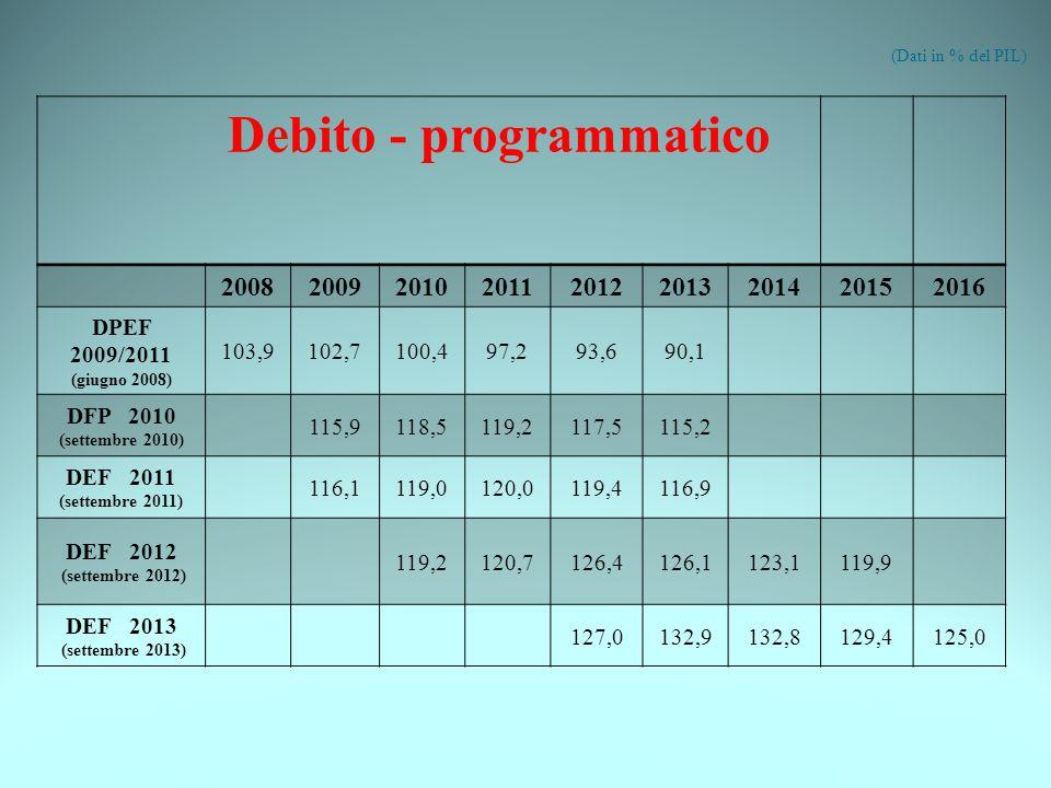 (Dati in % del PIL) Debito - programmatico 200820092010201120122013201420152016 DPEF 2009/2011 (giugno 2008) 103,9102,7100,497,293,690,1 DFP 2010 (settembre 2010) 115,9118,5119,2117,5115,2 DEF 2011 (settembre 2011) 116,1119,0120,0119,4116,9 DEF 2012 (settembre 2012) 119,2120,7126,4126,1123,1119,9 DEF 2013 (settembre 2013) 127,0132,9132,8129,4125,0