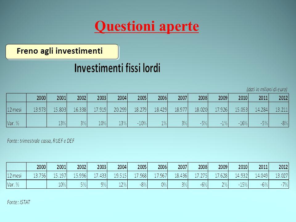 Questioni aperte Freno agli investimenti