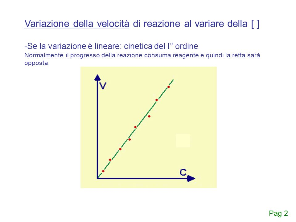 Variazione della velocità di reazione al variare della [ ] -Se la variazione è lineare: cinetica del I° ordine Normalmente il progresso della reazione