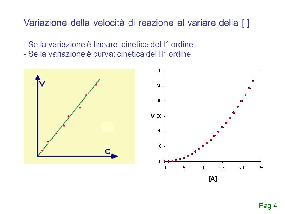 Variazione della [ ] istantanea nel tempo - Se la cinetica è del II° ordine d[A]/[A] 2 = K dt 1/[A] = 1/[A] 0 + Kt Il reciproco della concentrazione istantanea di A aumenta al crescere di t (addendo Kt) con andamento retto lineare Pag 5